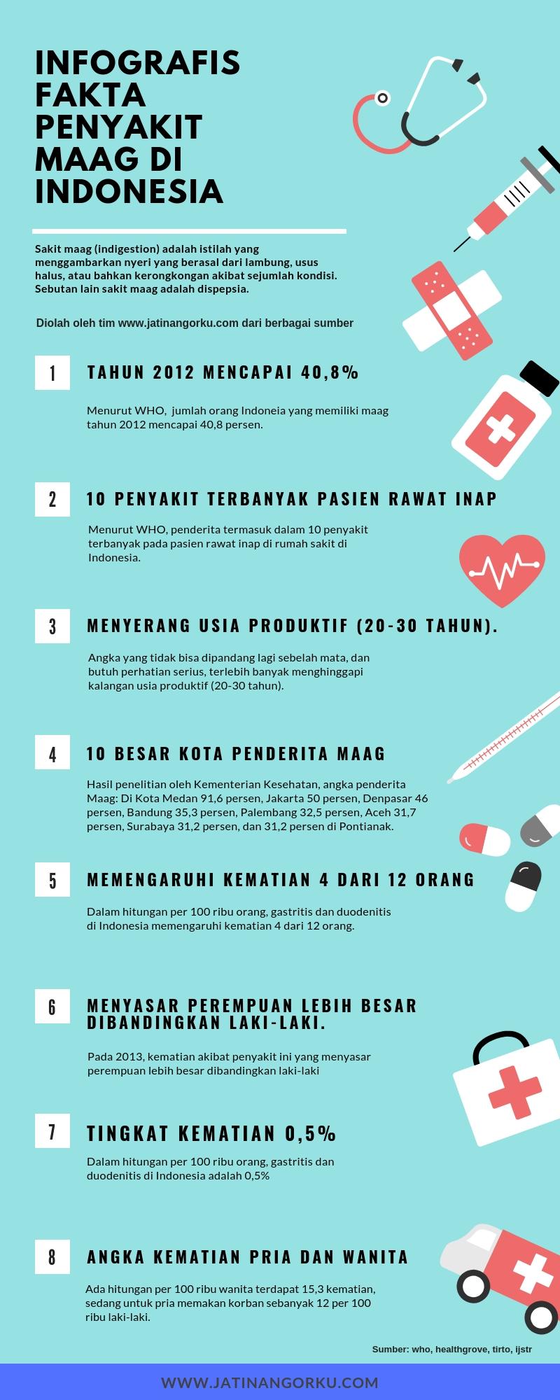 INFOGRAFIS FAKTA PENYAKIT MAAG DI INDONESIA - Ancaman dan Solusi Sakit Maag