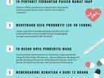 INFOGRAFIS FAKTA PENYAKIT MAAG DI INDONESIA – Solusi Sakit Maag