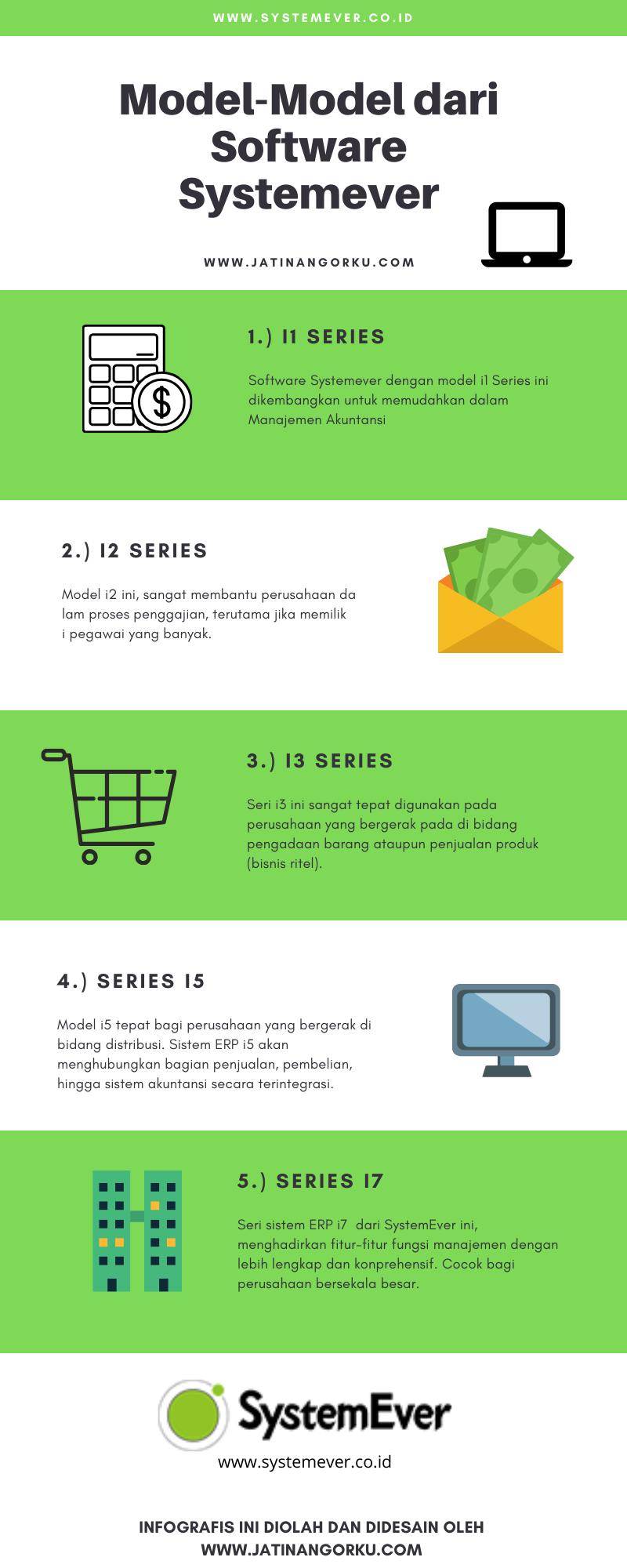 [Infografis] Produk SystemEver Berdasarkan 5 Model dan Kegunaannya