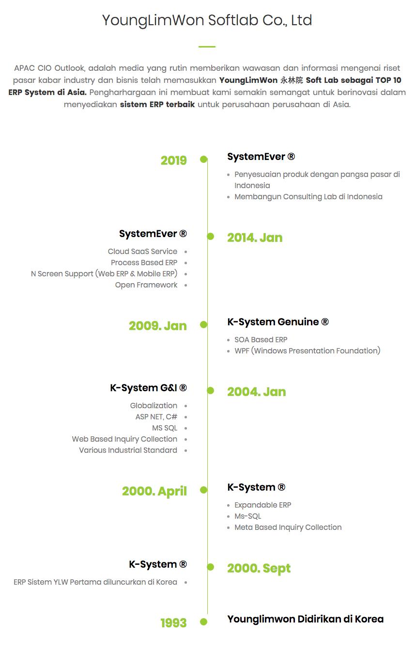 Sejarah Perusahaan YoungLimWon 永林院 Soft Lab - Systemever